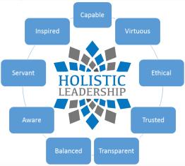Holistic Leader Competencies Screen Shot 2016-06-24 at 8.01.49 AM